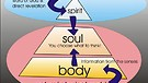 Spirit, Soul & Body - Kingdom of God - Dr. Jerry Brandt